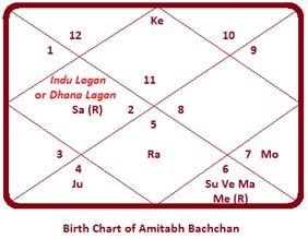 Amitabh Bachchan-chart