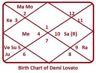Demi-Lovato-Chart