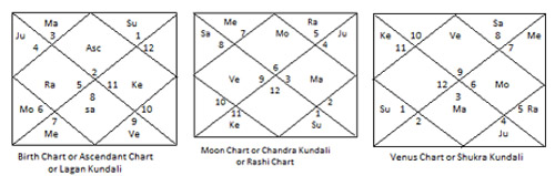 Mars-in-Marriage-Chart