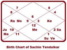 Sachin-Tendulakar