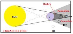 Eclipse-Occurs
