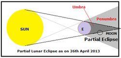 Partial-Lunar