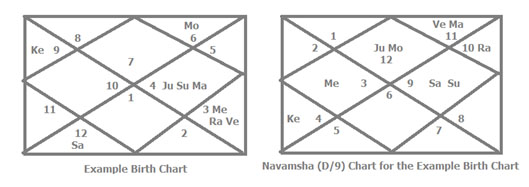 Gauri Yoga Chart