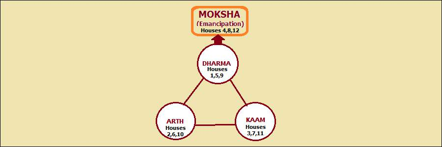 Trinity of Houses